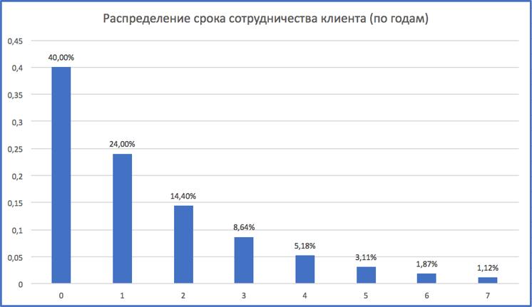 Распределение срока сотрудничества клиента (по годам)